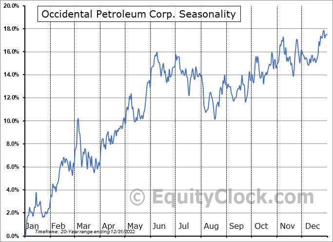 Occidental Petroleum Corp. (NYSE:OXY) Seasonal Chart