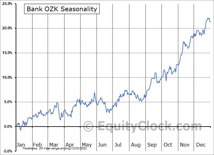 Bank OZK (NASD:OZK) Seasonal Chart