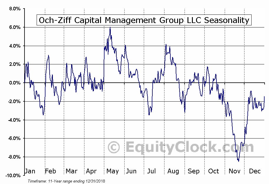 Och-Ziff Capital Management Group (NYSE:OZM) Seasonal Chart