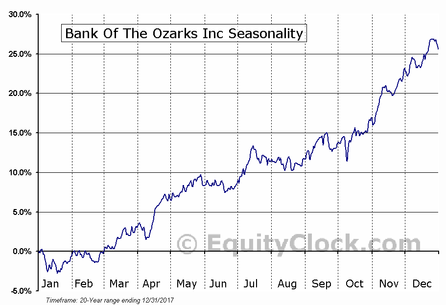 Bank Of The Ozarks Inc (NASDAQ:OZRK) Seasonal Chart