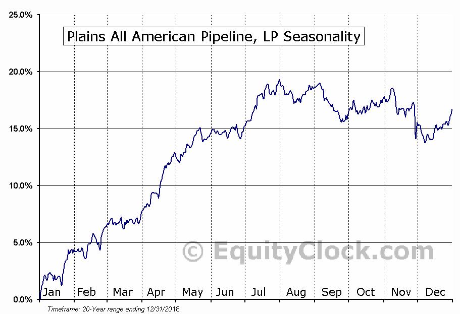 Plains All American Pipeline, LP (NYSE:PAA) Seasonal Chart