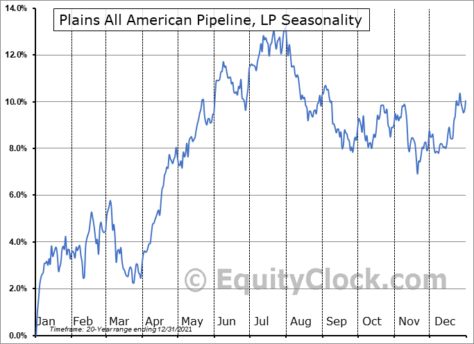 Plains All American Pipeline, LP (NYSE:PAA) Seasonal Chart