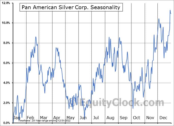 Pan American Silver Corp. (TSE:PAAS.TO) Seasonal Chart