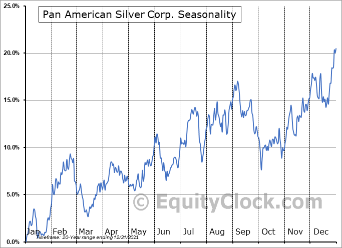 Pan American Silver Corp. (NASD:PAAS) Seasonal Chart