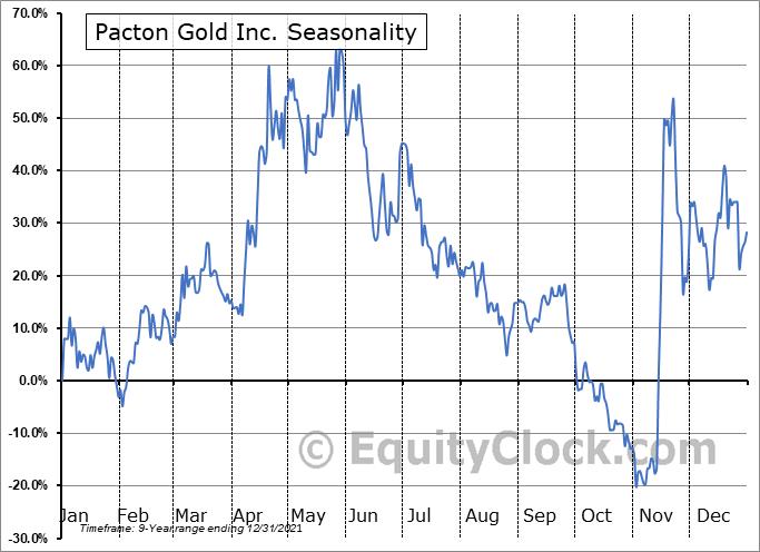 Pacton Gold Inc. (TSXV:PAC.V) Seasonal Chart