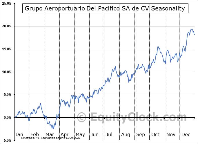 Grupo Aeroportuario Del Pacifico SA de CV (NYSE:PAC) Seasonal Chart