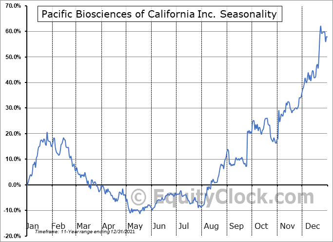 Pacific Biosciences of California Inc. (NASD:PACB) Seasonal Chart