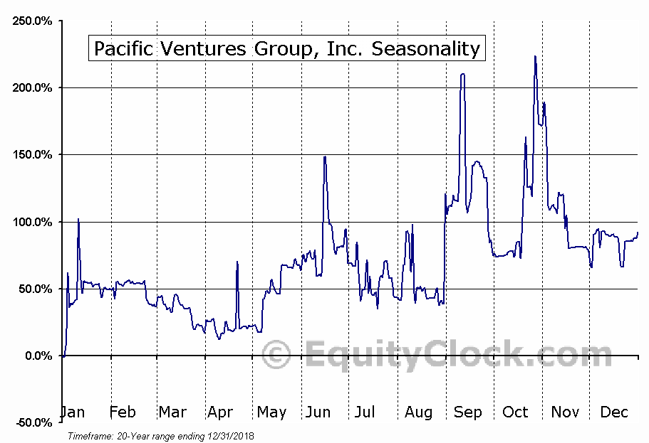 Pacific Ventures Group, Inc. (OTCMKT:PACV) Seasonal Chart
