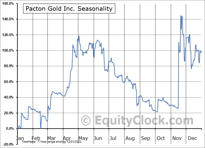 Pacton Gold Inc. (OTCMKT:PACXF) Seasonal Chart