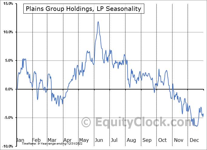 Plains Group Holdings, LP (NYSE:PAGP) Seasonal Chart