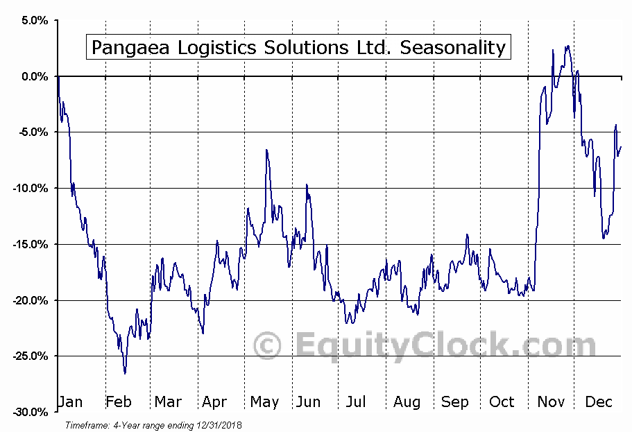 Pangaea Logistics Solutions Ltd. (NASD:PANL) Seasonal Chart