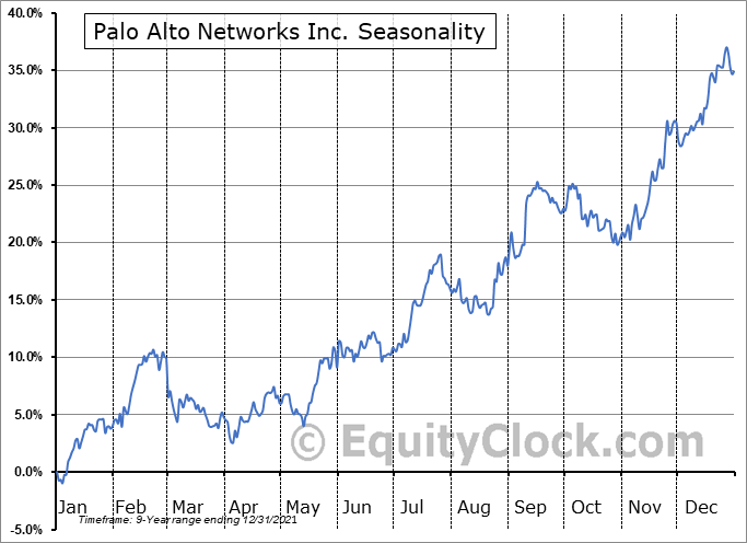 Palo Alto Networks Inc. (NYSE:PANW) Seasonal Chart