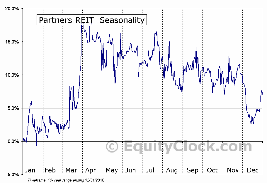 Partners REIT  (TSE:PAR/UN.TO) Seasonal Chart