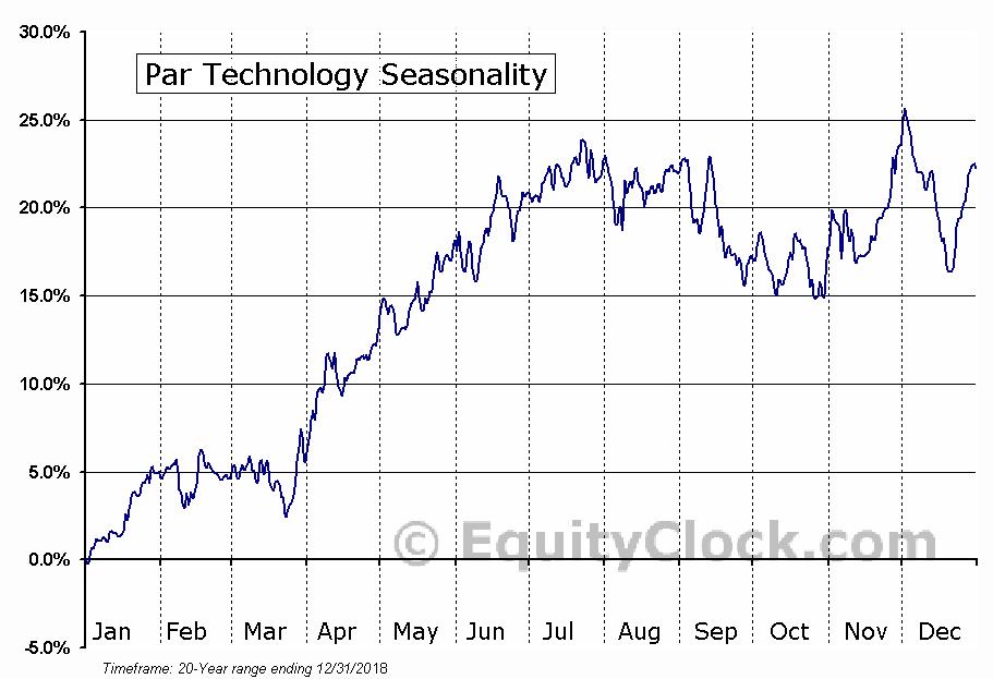 Par Technology (NYSE:PAR) Seasonal Chart