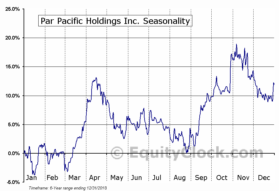 Par Pacific Holdings Inc. (NYSE:PARR) Seasonal Chart