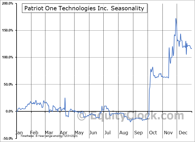 Patriot One Technologies Inc. (TSE:PAT.TO) Seasonal Chart