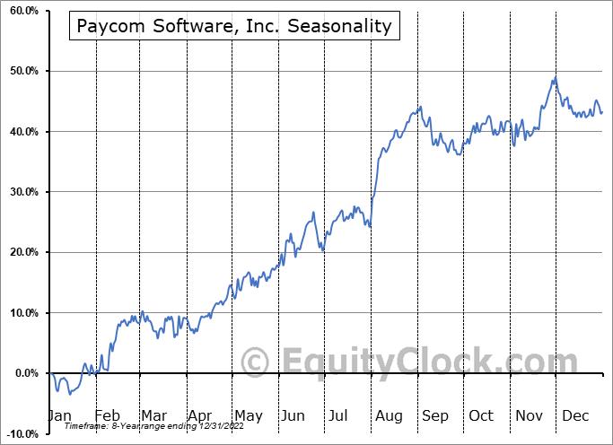 Paycom Software, Inc. (NYSE:PAYC) Seasonal Chart