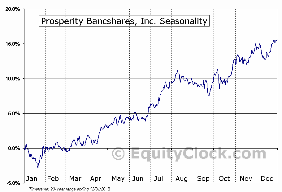 Prosperity Bancshares, Inc. (NYSE:PB) Seasonal Chart