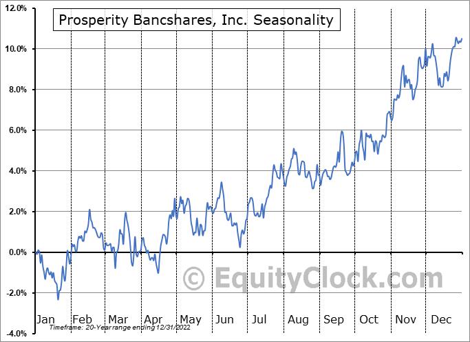 Prosperity Bancshares, Inc. (NYSE:PB) Seasonal Chart