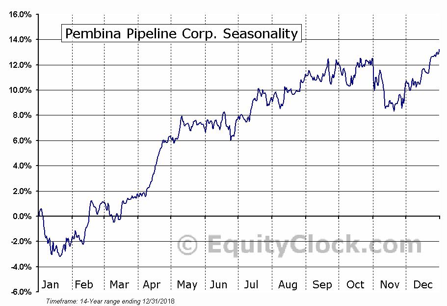 Pembina Pipeline Corp. (NYSE:PBA) Seasonal Chart