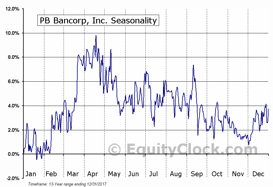 PB Bancorp, Inc. (NASD:PBBI) Seasonal Chart