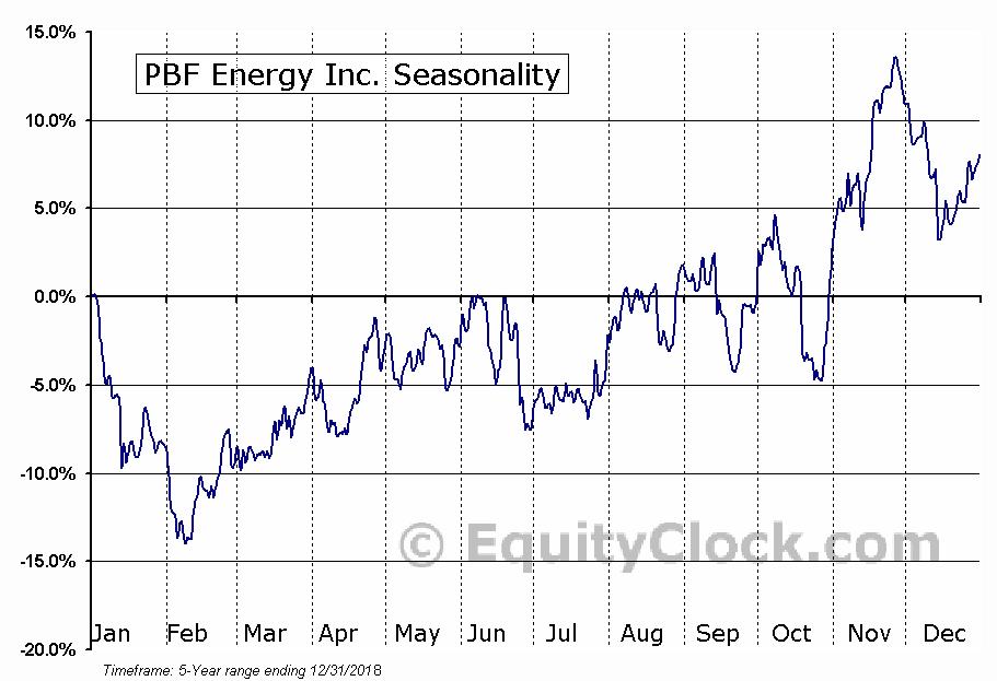 PBF Energy Inc. (NYSE:PBF) Seasonal Chart