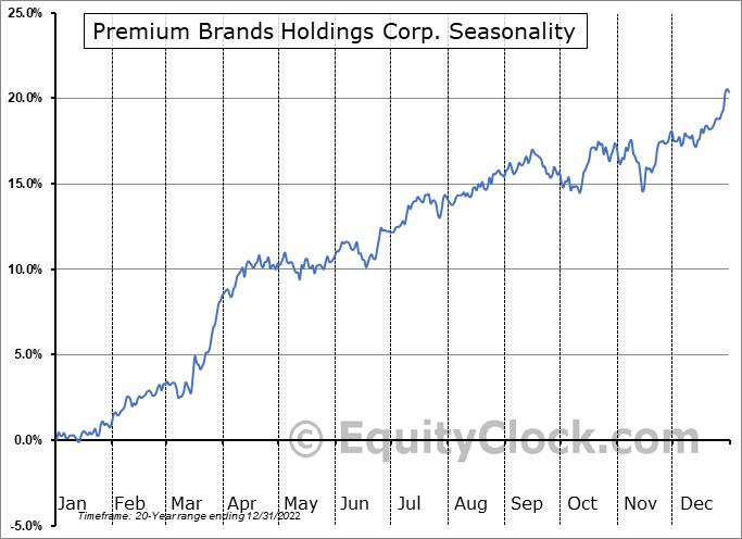 Premium Brands Holdings Corp. (TSE:PBH.TO) Seasonal Chart