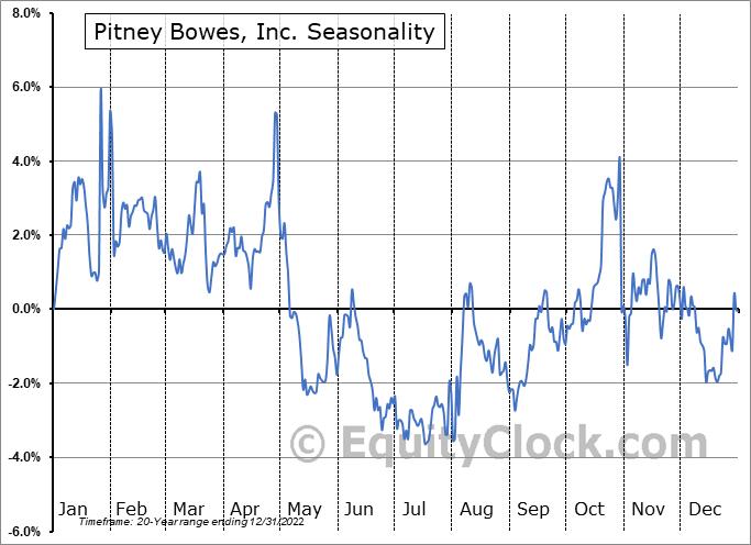 Pitney Bowes, Inc. (NYSE:PBI) Seasonal Chart