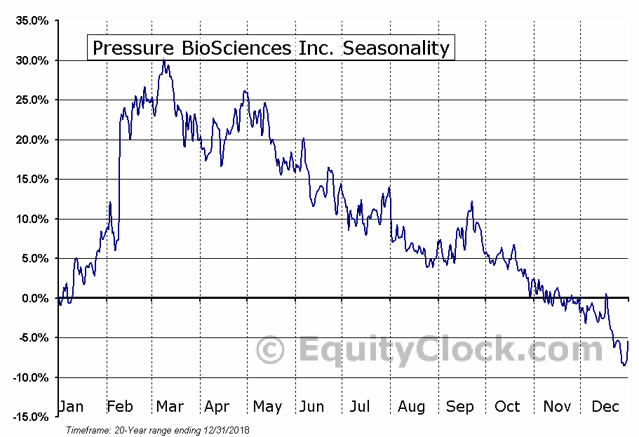Pressure BioSciences Inc. (OTCMKT:PBIO) Seasonal Chart