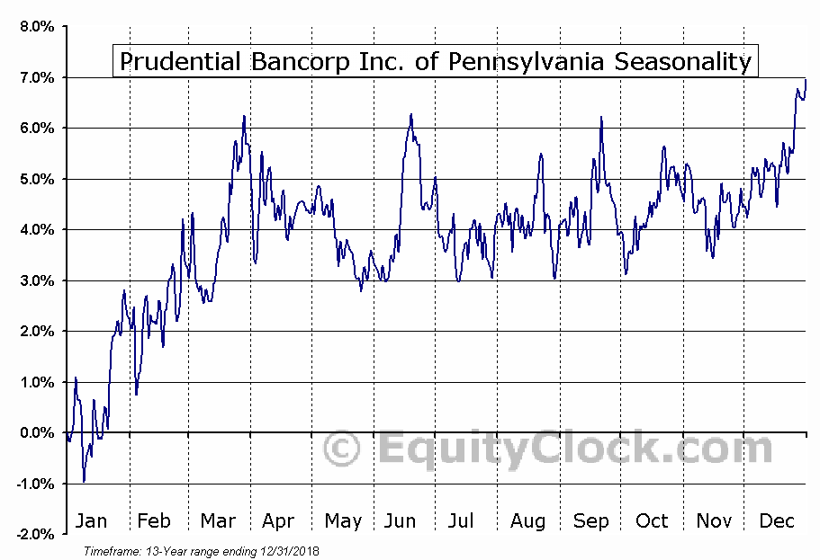 Prudential Bancorp Inc. of Pennsylvania (NASD:PBIP) Seasonal Chart