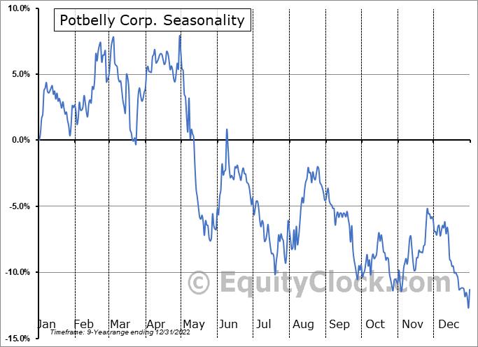 Potbelly Corp. (NASD:PBPB) Seasonal Chart