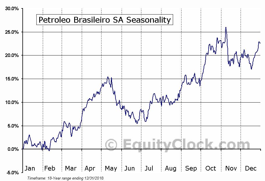 Petroleo Brasileiro SA (NYSE:PBR-A) Seasonal Chart