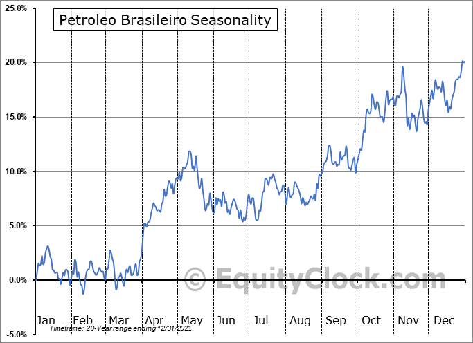 Petroleo Brasileiro (Petrobras) (NYSE:PBR) Seasonal Chart