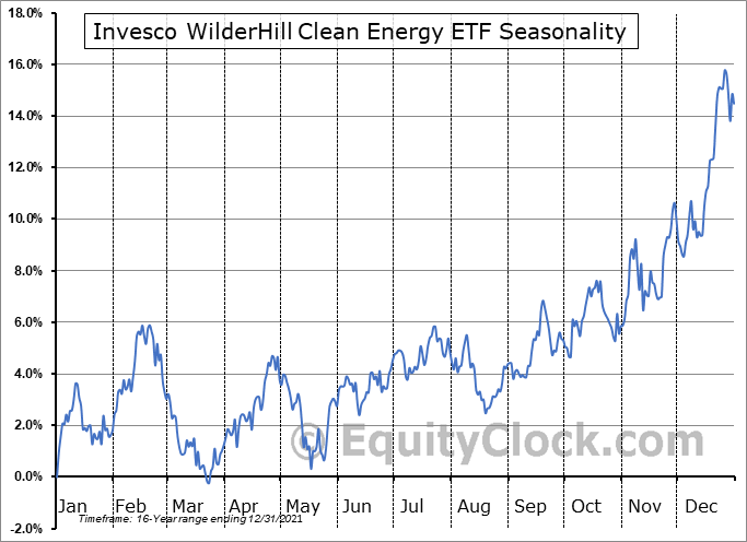 Invesco WilderHill Clean Energy ETF (NYSE:PBW) Seasonal Chart