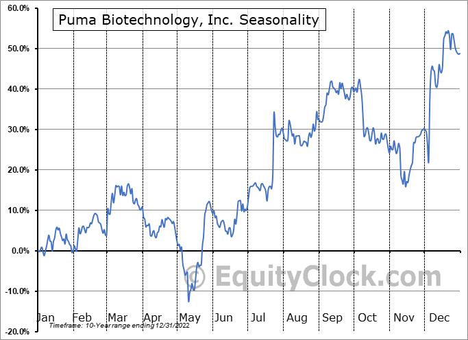 Puma Biotechnology, Inc. (NASD:PBYI) Seasonal Chart