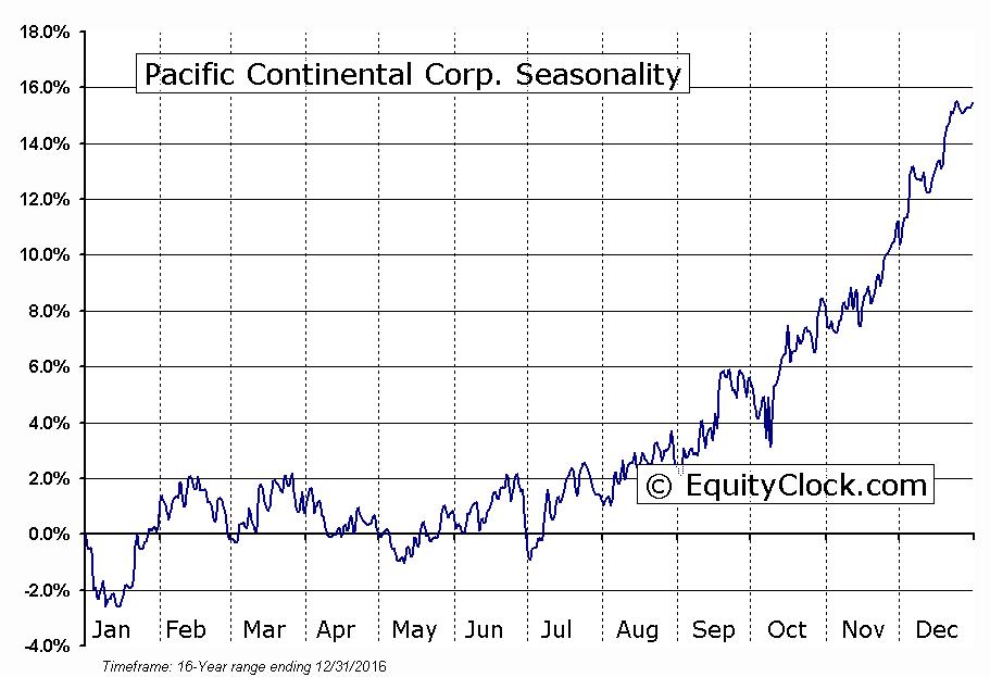 Pacific Continental Corp. (NASD:PCBK) Seasonal Chart