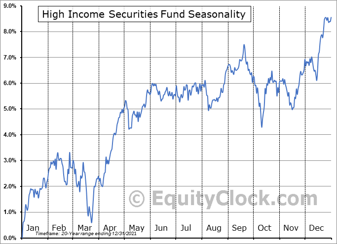 High Income Securities Fund (NYSE:PCF) Seasonal Chart