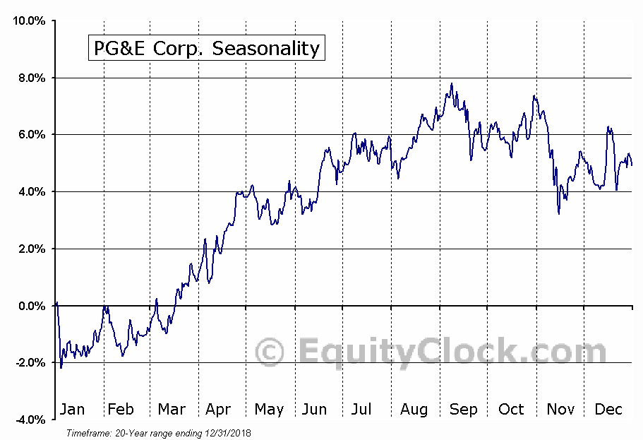 PG&E Corporation  (NYSE:PCG) Seasonal Chart
