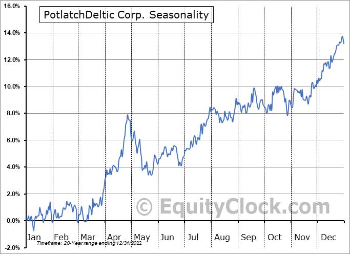 PotlatchDeltic Corp. (NASD:PCH) Seasonal Chart