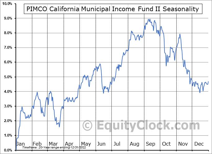 PIMCO California Municipal Income Fund II (NYSE:PCK) Seasonal Chart