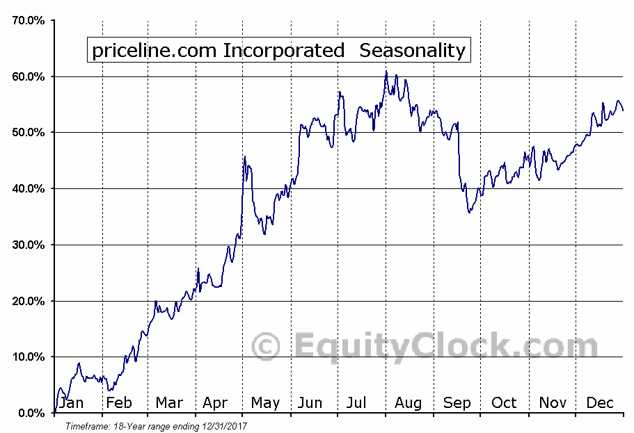 priceline.com Incorporated  (NASDAQ:PCLN) Seasonal Chart