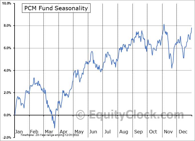 PCM Fund (NYSE:PCM) Seasonal Chart