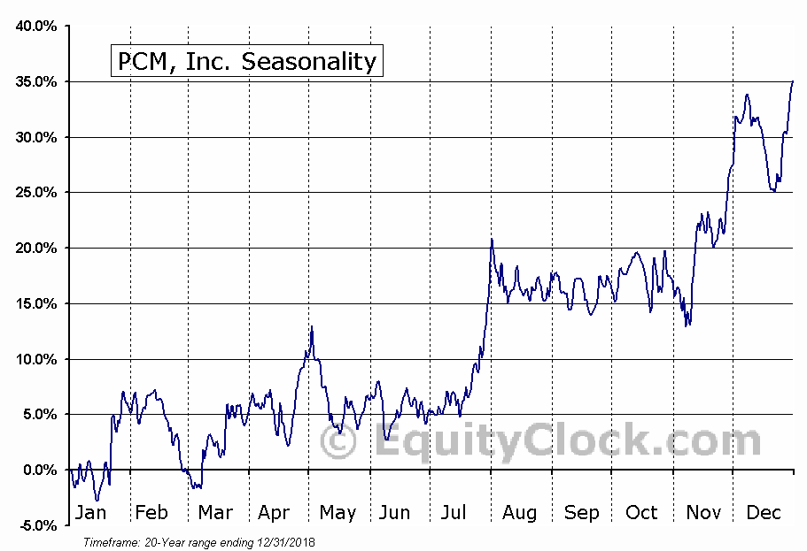 PCM, Inc. (NASD:PCMI) Seasonal Chart
