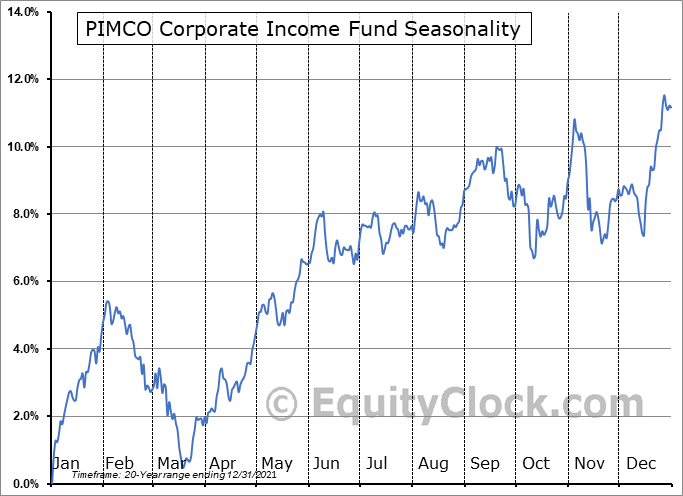 PIMCO Corporate Income Fund (NYSE:PCN) Seasonal Chart