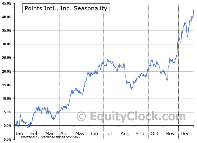Points Intl., Inc. (NASD:PCOM) Seasonal Chart