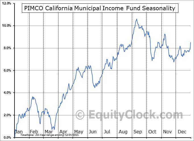 PIMCO California Municipal Income Fund (NYSE:PCQ) Seasonal Chart
