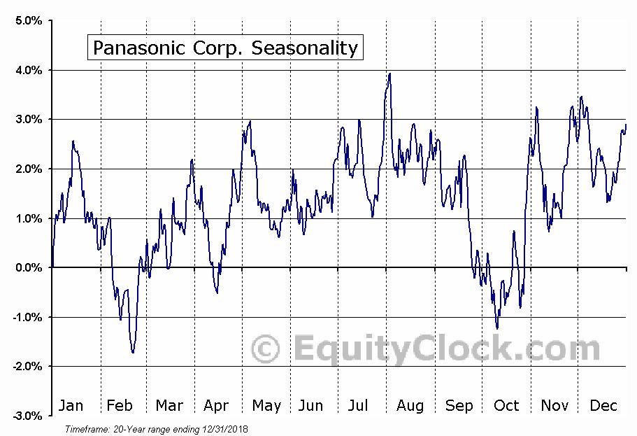 Panasonic Corp. (OTCMKT:PCRFY) Seasonal Chart