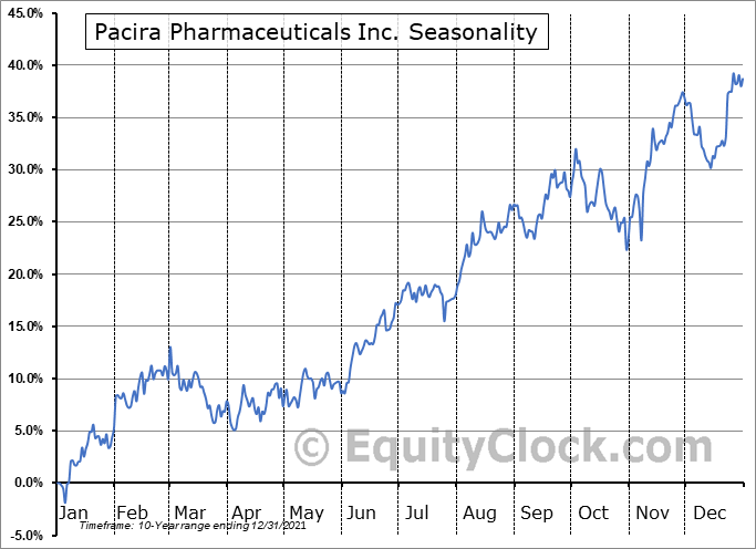 Pacira Pharmaceuticals Inc. (NASD:PCRX) Seasonal Chart
