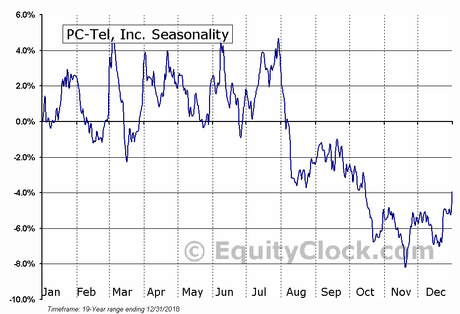 PC-Tel, Inc. (NASD:PCTI) Seasonal Chart