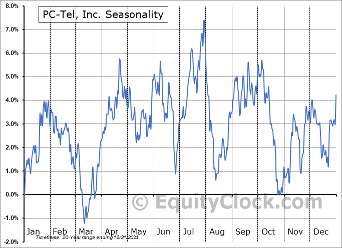 PC-Tel, Inc. (NASD:PCTI) Seasonal Chart